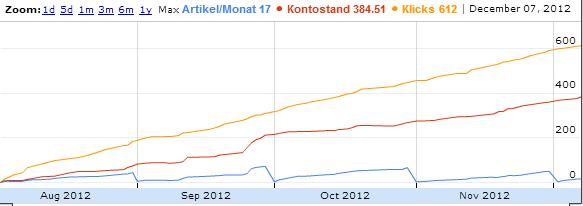 Endspurt in 2012 zum größten Euro Schein !!!